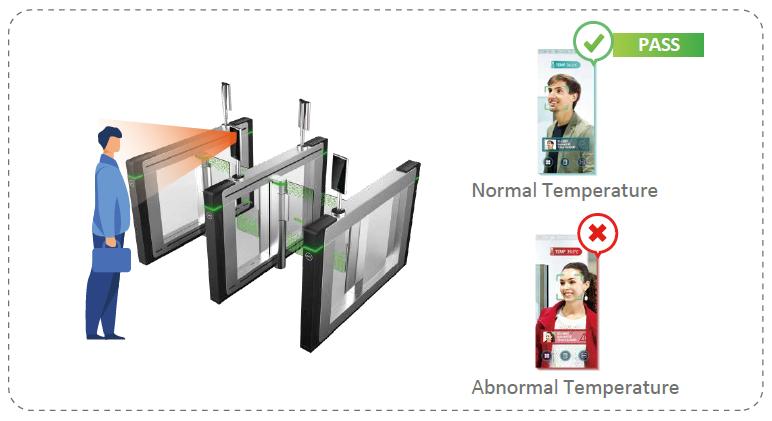 額測温&顔認識アクセスコントローラ