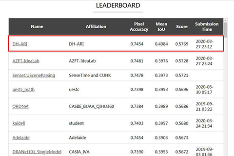 Dahua AI Technology Ranked #1 In The MIT Scene Parsing Benchmark